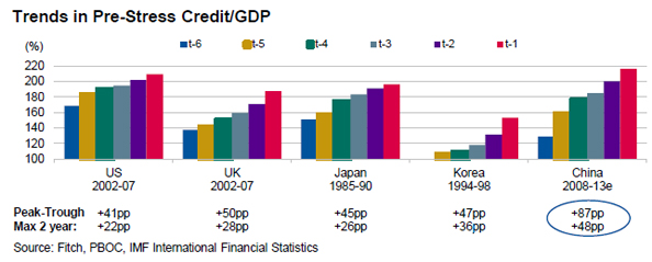 Fitch-credit-growth-country-comparison-Sep2013