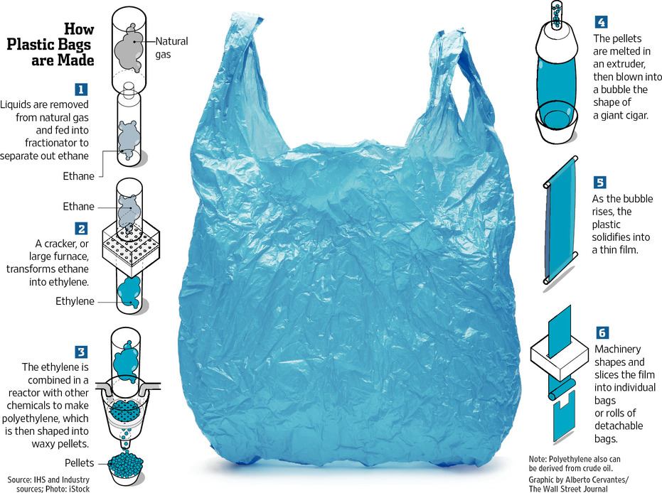 Plastic bags are found nearly everywhere. We incorporate them for such diverse uses as freezing food, sealing a sandwich, carrying groceries and toting books. The process for making plastic bags is similar across manufacturers, although some may add a few proprietary steps or use specialized equipment.