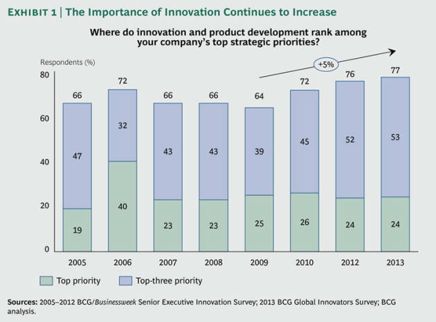 Most-Innovative-Companies-2013_ex1_large_tcm80-144756