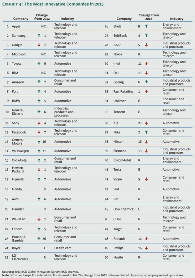 Most-Innovative-Companies-2013_ex4_large_tcm80-144765