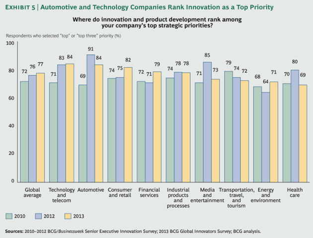 Most-Innovative-Companies-2013_ex5_large_tcm80-144768