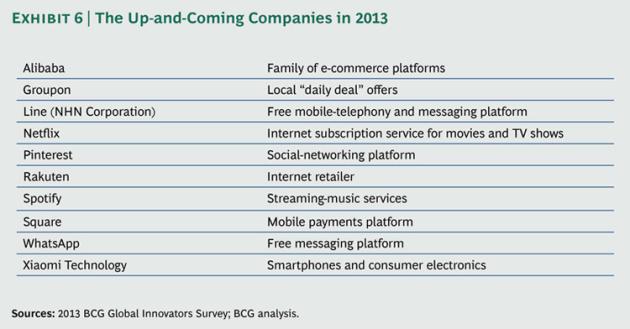 Most-Innovative-Companies-2013_ex6_large_tcm80-144741