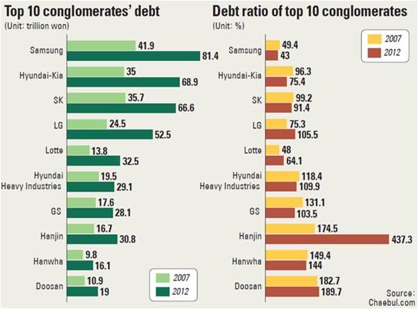 Chaebol Debt
