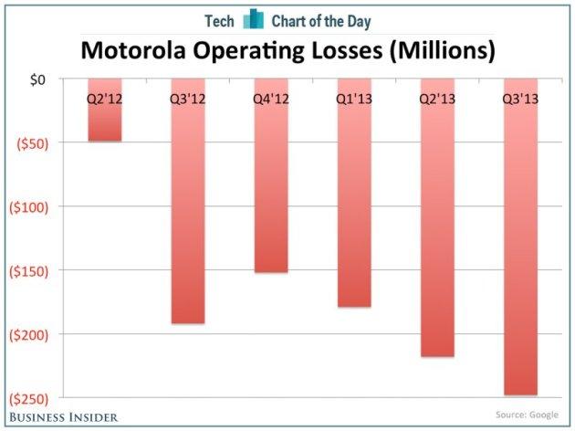 chart-of-the-day-motorola-losses
