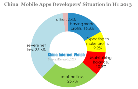 Merely 1% China Mobile Apps Reached Million Users in H1 2013