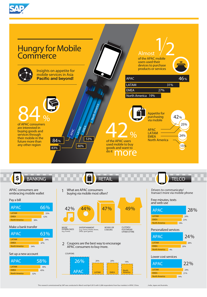 2013 edition mobile payment and m commerce Mobile commerce (m-commerce) in malaysia according to nielsen & paypal analysis, e-commerce market size in malaysia was supposed to be rm 365 billion in 2013, including the transactions of both services and products.