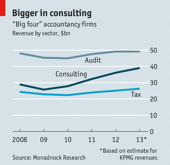 Big consulting and accounting firms are making a risky move
