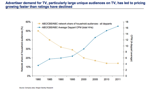 advertiser demand for tv has led to pricing growing faster than ratings have declined
