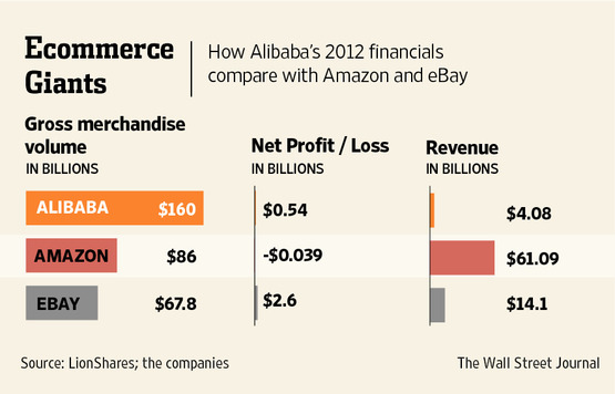 Alibaba Builds a 'Black Friday' for China