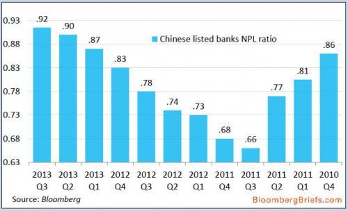 China NPLs_0