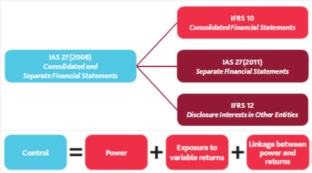 IFRS10