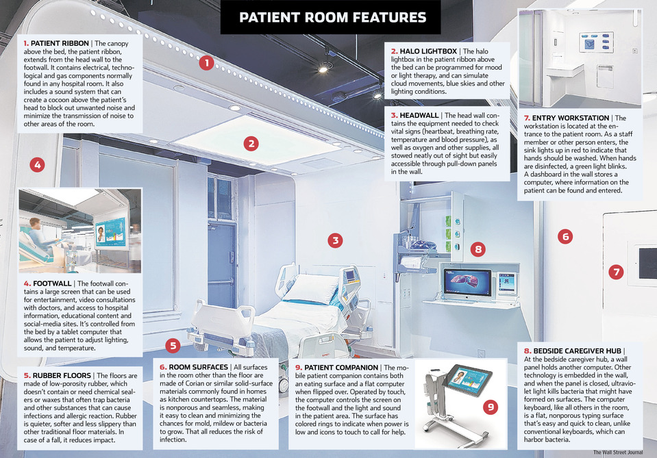 Terrific The Hospital Room Of The Future A Patient Centered Design Download Free Architecture Designs Scobabritishbridgeorg