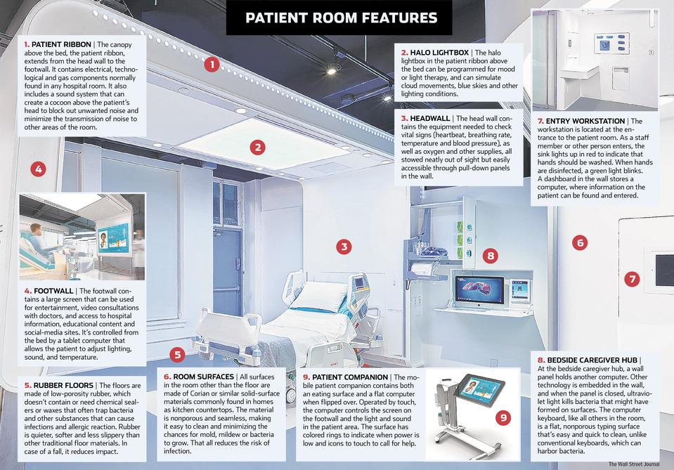 Control Environment Room Hospital