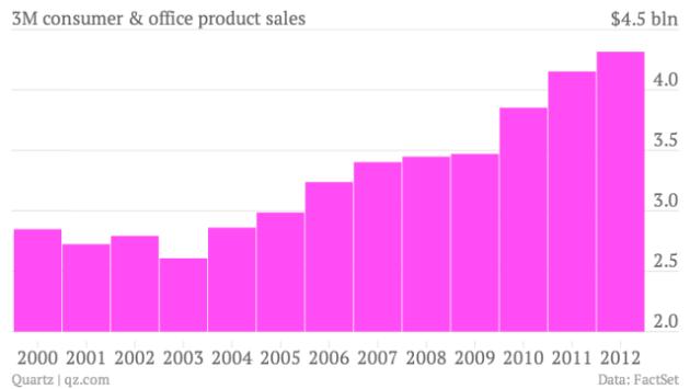 3m-consumer-office-product-sales-2-688_chartbuilder