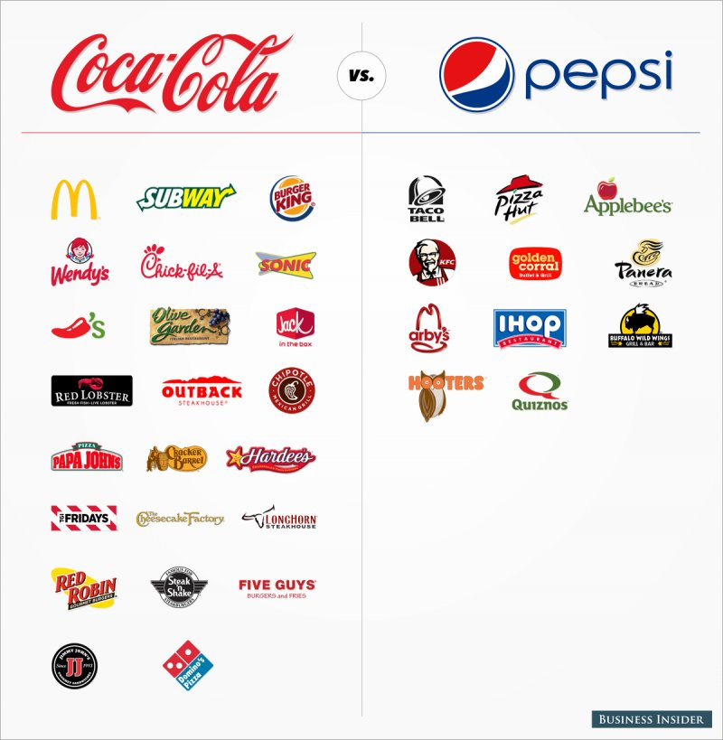 branding strategies of pepsi and coke in asia Who are the individuals developing international marketing plans and learn how  pepsi used the slogan  branding techniques communication strategies across.