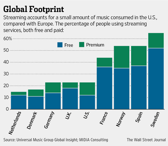 Dollar-and-Cents Secrets of Music Streaming