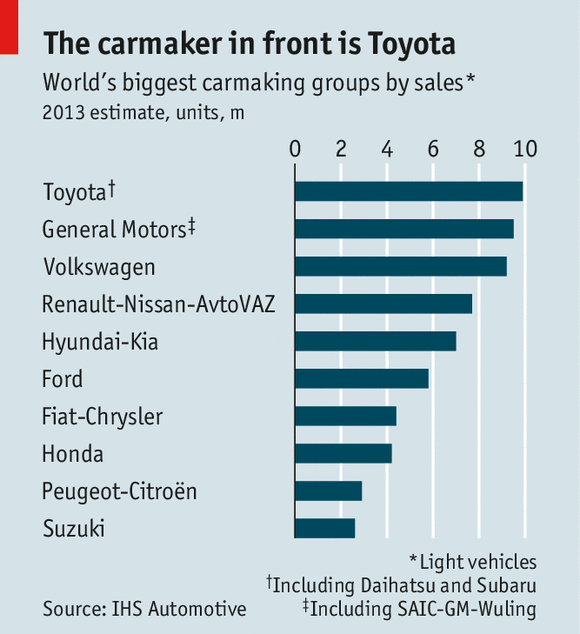 Big Carmakers Kings Of The Road Size Is Not Everything