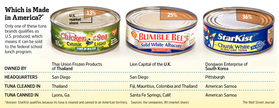 Safe Cat Food Brands