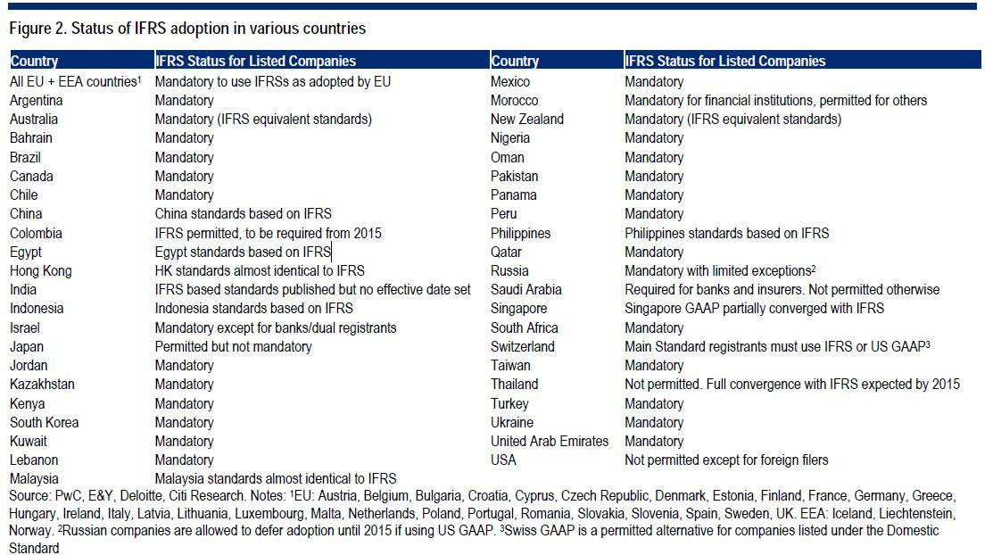 ifrs adoption in spain and the Ifrs adoption in the latin american countries in accordance with good international practice in very recent past, latin american countries experienced the process of transition to international financial reporting standards (ifrs.