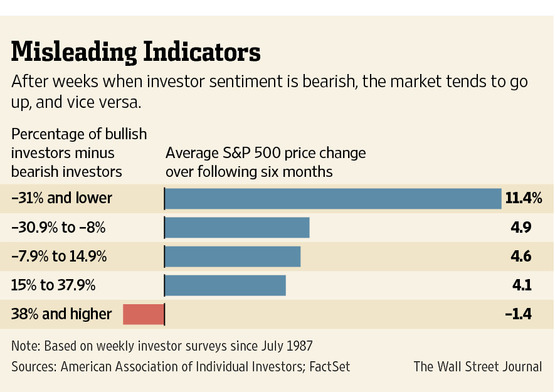 Are Small Investors a Sell Signal? | Bamboo Innovator