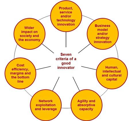 Seven criteria