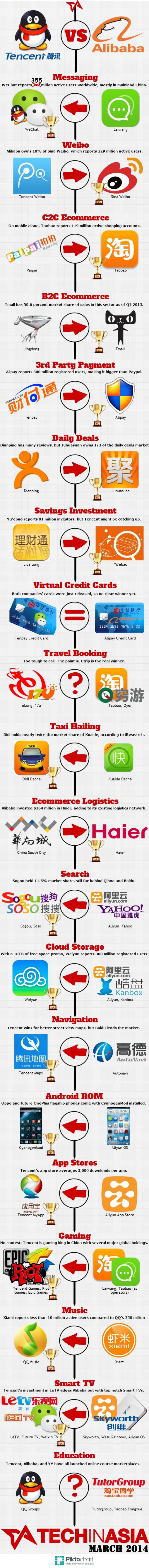 Tencent-v-Alibaba-3