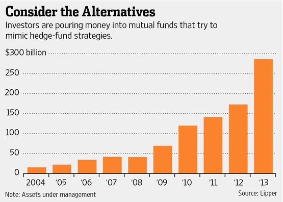 alternative mutual funds The New Hedge-Fund-Like Retail Funds; Mutual funds that aim to copy ...