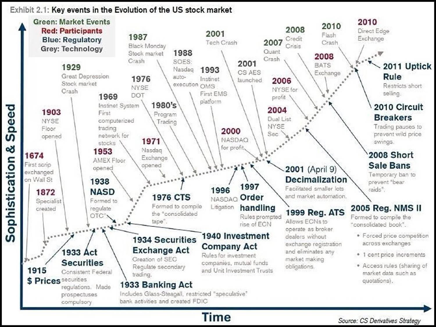The Complete History And Evolution Of The Modern Stock