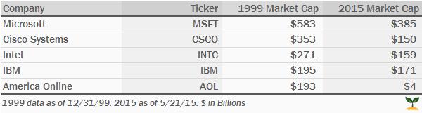 Tech 1999 vs 2015