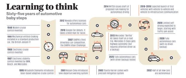car_timeline-1400695895039