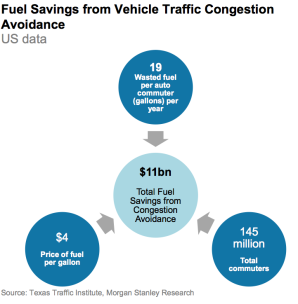 fuel-from-congestion